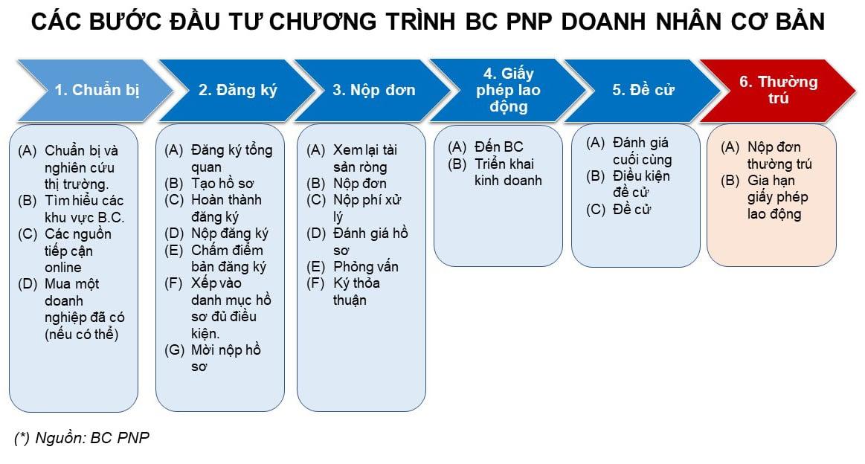 Quy trinh dau tu BC PNP-1