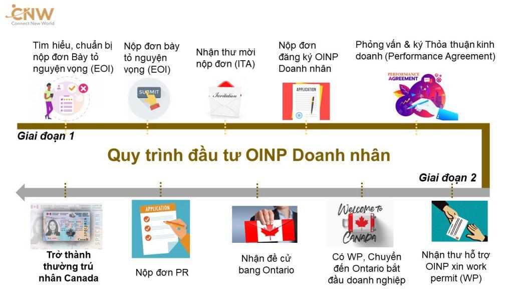 Quy-trình-dau-tu-OINP-Doanh-nhan